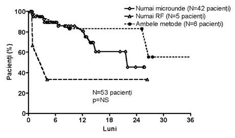supravietuirea-pacientilor-cu-tumori-hepatice-in-functie-de-metoda-ablativa-folosita