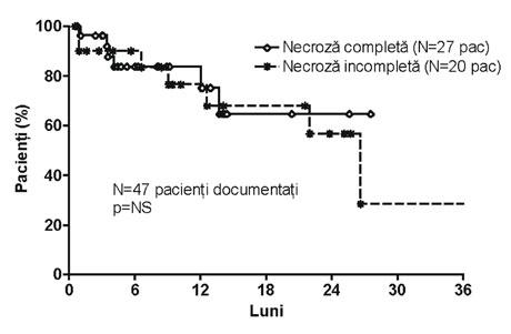 supravietuirea-pacientilor-cu-tumori-hepatice-tratate-prin-metode-ablative-cu-microunde-sau-radiofrecventa-in-functie-de-gradul-de-necroza-tumorala